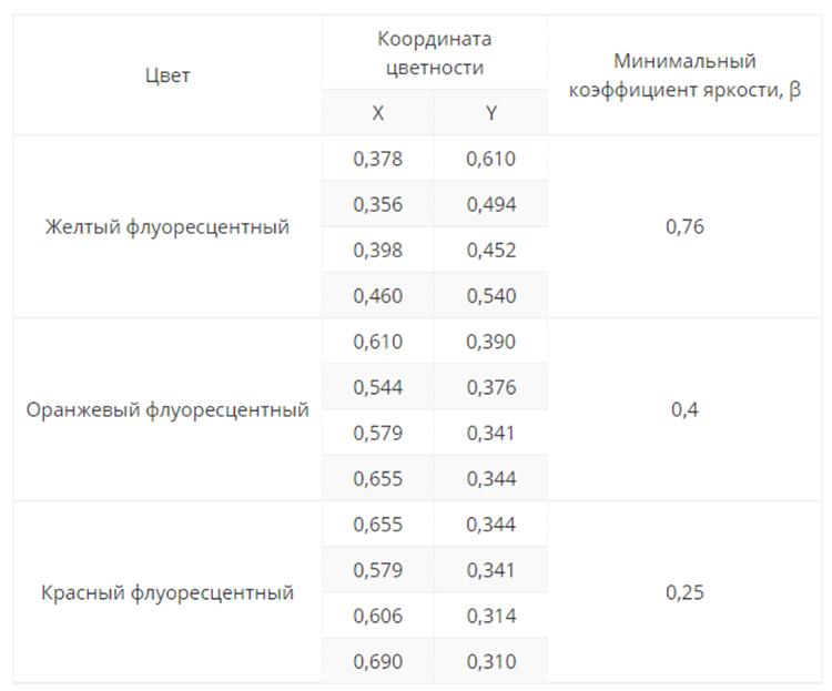 Изображение таблицы с показателями разрешенных цветов и коэффициентами яркости сигнальных жилетов